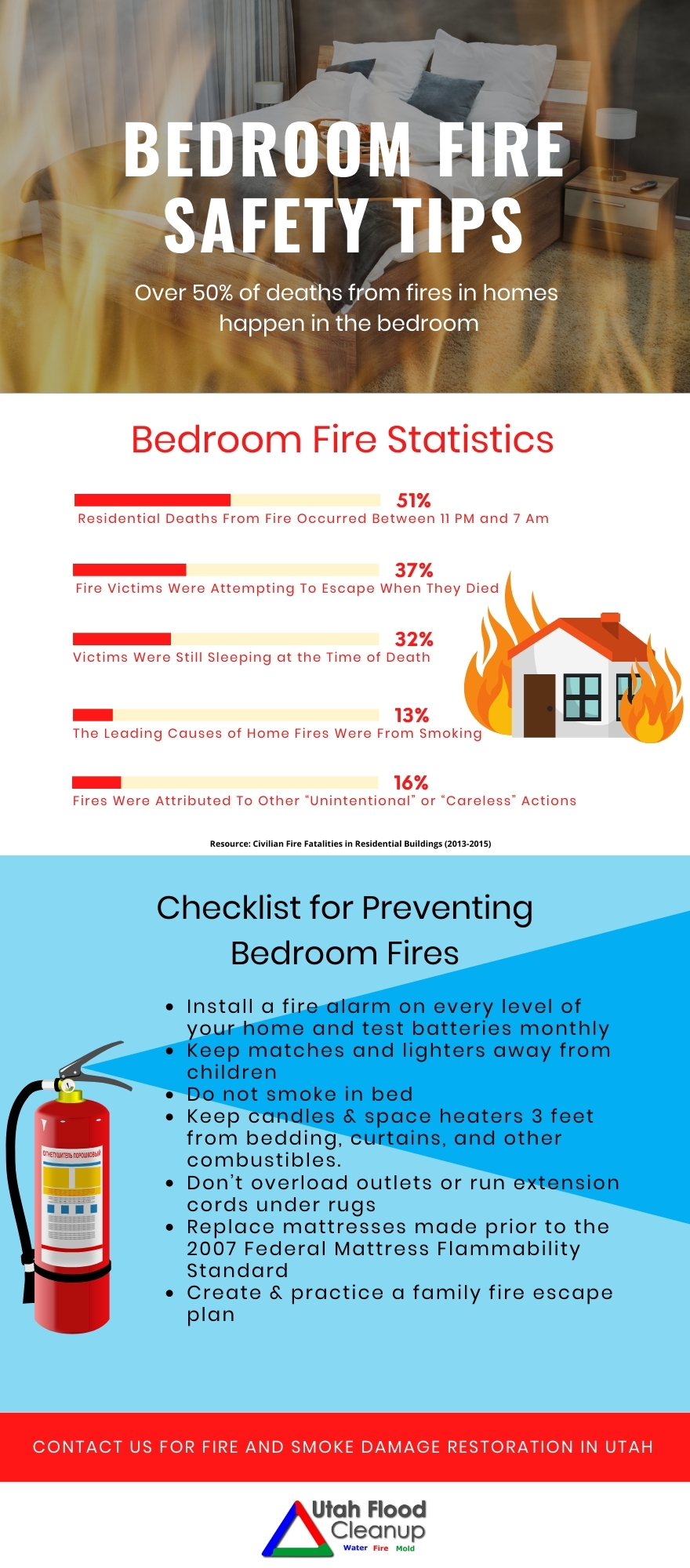 Checklist for Preventing Bedroom Fires- Infographic