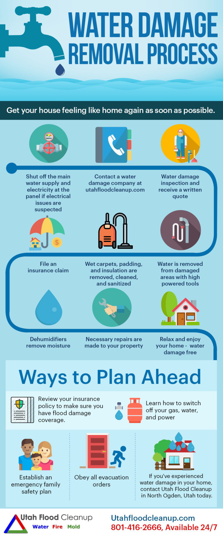 Infographic- Water Damage Restoration & Cleanup Process in Utah