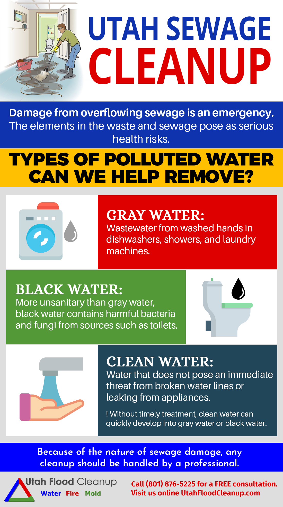 Sewage Cleanup infographic57